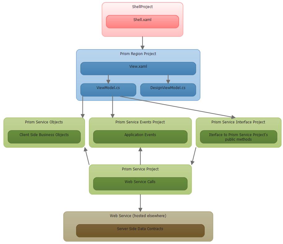 Prism WPF Templates - Visual Studio Marketplace